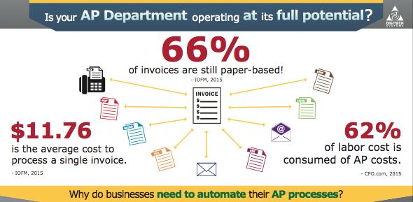 Digitech AP Infographic